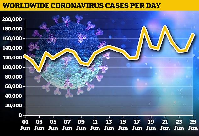 Millionen von Menschen auf der ganzen Welt könnten sterben, wenn es eine zweite Welle von Coronavirus-Infektionen gibt, warnte die Weltgesundheitsorganisation am Freitag. Im Bild: Ab Freitag stieg die Zahl der Infektionen auf fast 9,5 Millionen, wobei die Zahl der Todesfälle jetzt bei 483.686 liegt