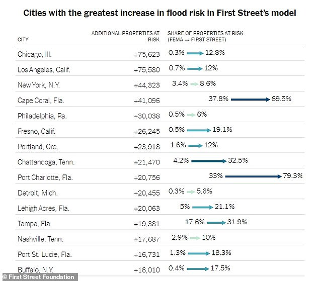 First Street found that Los Angeles (595,500), Chicago (154,800), Houston (186,500), New York (998,600) and Cape Coral, Florida (111,200) are cities with the most number of properties at risk