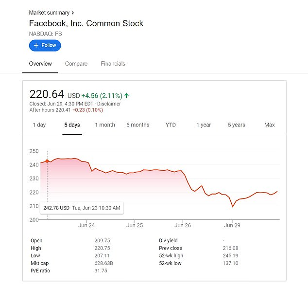 Stocks in Facebook recovered slightly on Monday afternoon after a two-day slip saw it cut $60billion from its market values. It comes as more companies join an advertising boycott