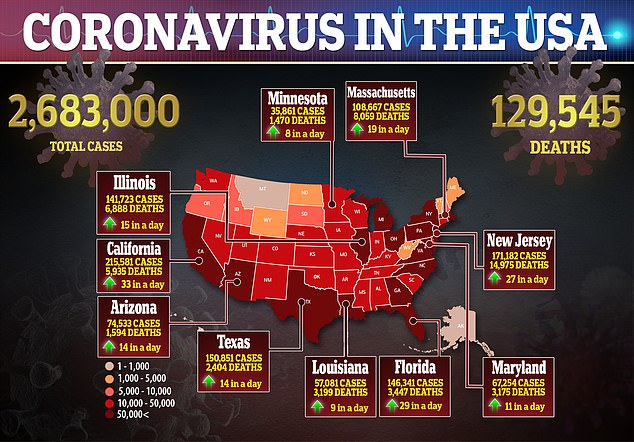 Infections across the US have now surpassed 2.58 million and more than 126,000 Americans have died since the virus spread in March