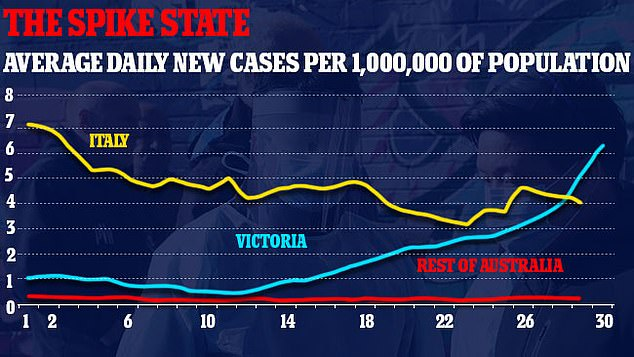 Victoria has now surpassed Italy, with more new daily infections per capita than the European coronavirus hotspot
