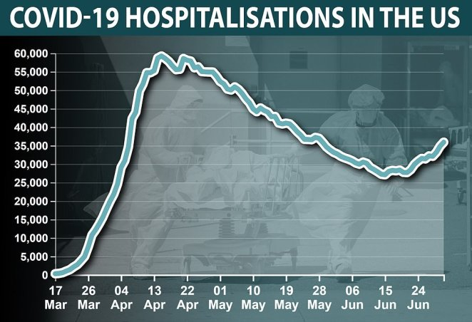 The number of people in hospital with Covid-19 has risen to more than 35,000 in recent weeks after hitting its lowest point since April in mid-June. As hospitalizations rise, deaths are expected to increase proportionately (Data from The Covid Tracing Project)