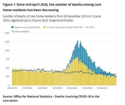 Figures for the Office for National Statistics released today found that 1,300 nursing home residents died on April 12, the industry's darkest day of the pandemic.