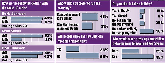 An exclusive poll for the Mail on Sunday (pictured) shows Mr Sunak is more popular than every member of Government