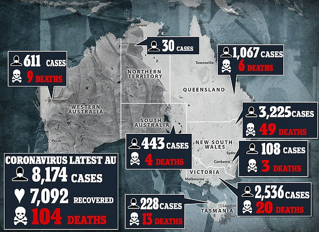 The 74 new cases in Victoria and 14 new cases in NSW take the total across Australia to 8.174