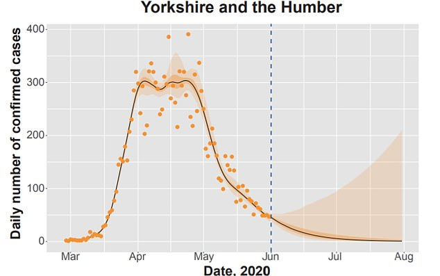 Yorkshire and the Humber may also be hit with a second wave
