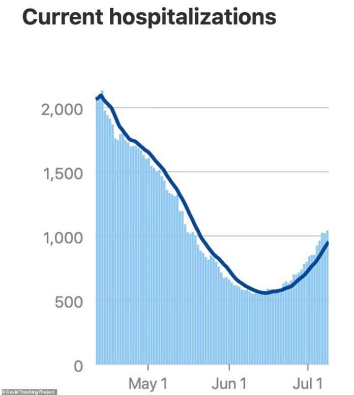 Un Louisiana, after reaching a low of 542 patients on June 13, the state rebounded as is now reporting 1,042 hospitalizations, the highest since May 15 (above)