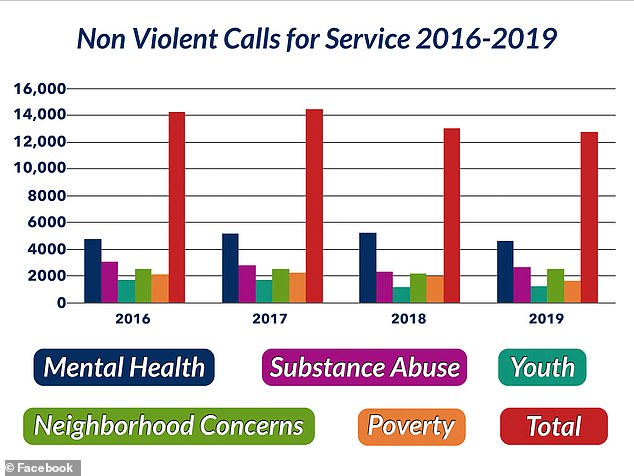 Last year, St. Petersburg Police responded to nearly 13,000 non-violent calls for service