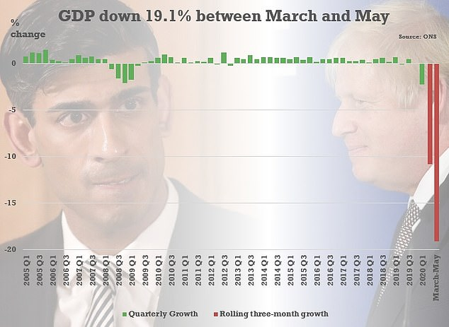 Figures today showed the economy was up 1.8 per cent in May - but has still plunged by nearly a quarter from before lockdown was imposed