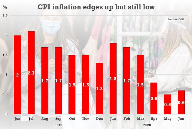 Official figures published today showed the annual CPI measure was up from 0.5 per cent to 0.6 per cent last month