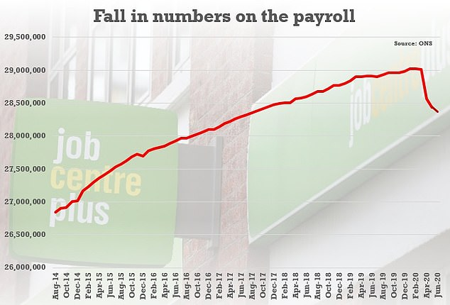 Some 650,000 fewer are on the payroll than before the crisis, according to official figures
