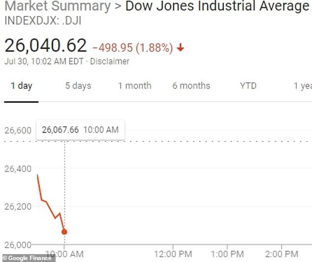 Market reaction: How Dow went down over Trump tweet