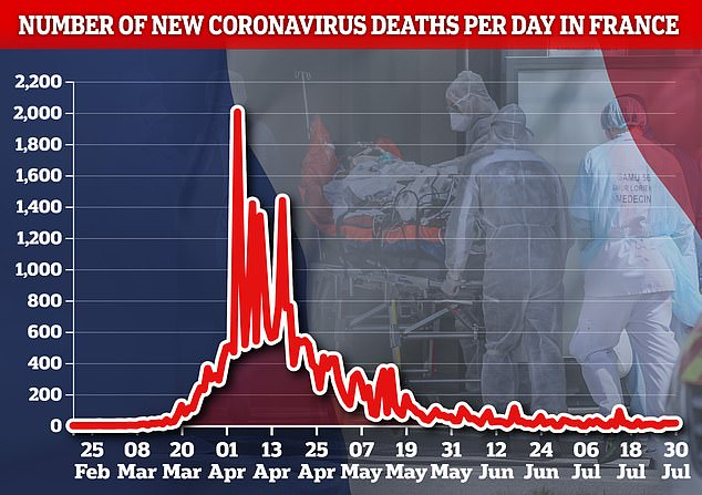 France typically records 10 to 20 coronavirus deaths per day and has recorded more than 30,000 deaths since the start of the pandemic