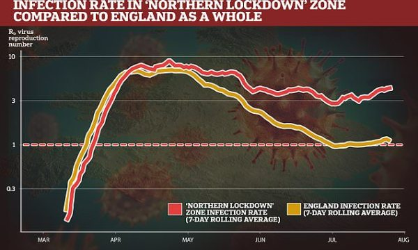 Northern towns hit by new lockdown never got first wave of ...