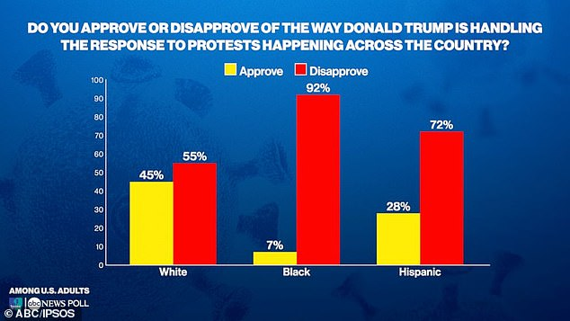 White, Black and Hispanic Americans Also Dislike How Trump Responded To Dominant National Black Lives Matter Protests