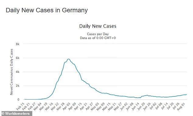 The number of daily confirmed coronavirus cases has ticked up steadily in recent weeks