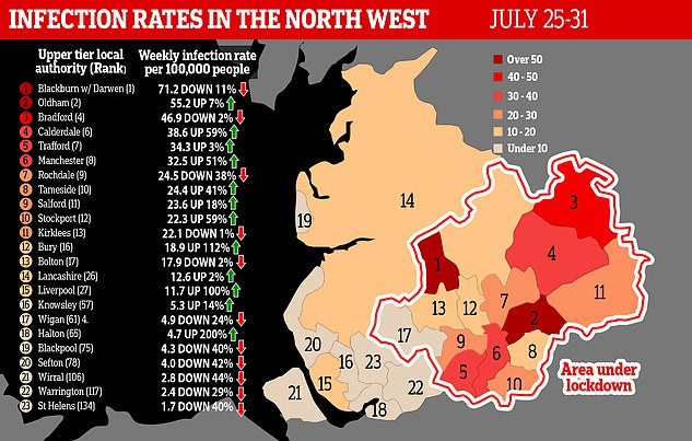 Wigan has the lowest infection rate in Greater Manchester but will not have restrictions eased