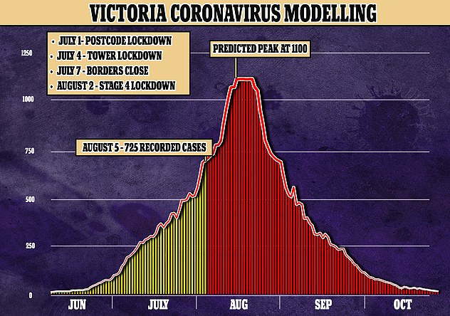 Grim Victorian government modelling predicted coronavirus cases would peak in mid to late August, with average daily new cases hitting 1,100 per day - but experts now think this unlikely