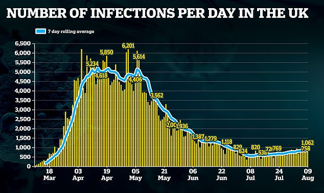 Britain's total number of coronavirus cases increased by 1,062, the biggest daily increase in six weeks.  The country has not seen such a large increase since June 25 - when 1,118 cases were reported in a single day