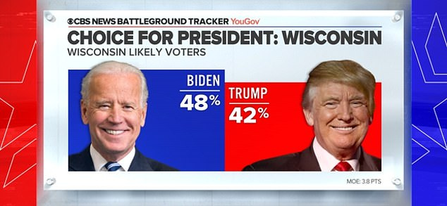 Forty-eight per cent of likely voters in Wisconsin, another red swing states, say they would cast their ballot for Biden compared to the 42 per cent who will vote for Trump
