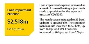 Australia's biggest home lender revealed it is expecting the value of impaired loans for the last financial year to have doubled to $2.518billion - up from $1.201billion in fiscal 2019