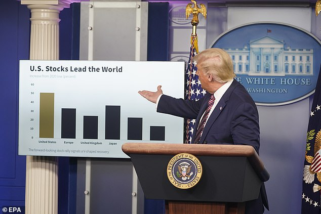 As he has done throughout his tenure, Trump has touted the US stock market