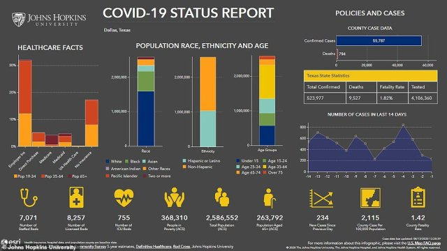 Dallas County, where the food bank was located, has recorded 55,787 cases of coronavirus and 794 deaths