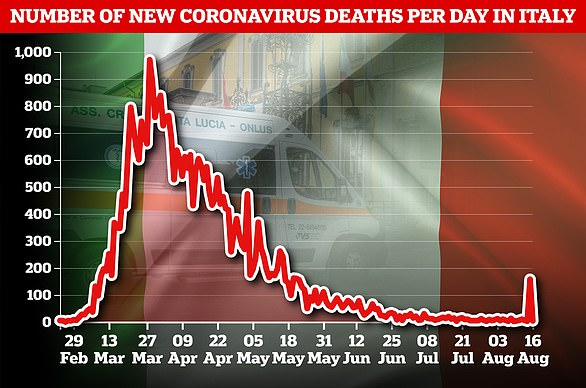On Sunday, Italy recorded 479 new cases, down slightly from Saturday's 629 (pictured top) as cases begin to creep up again across the country. On Saturday, Italy recorded 158 deaths (pictured bottom). Since the start of the outbreak in February, Italy has recorded more than 35,000 coronavirus related deaths