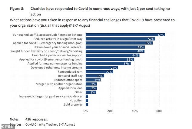 The study found that 98% of charities across the country had taken action to address the financial challenges of Covid-19