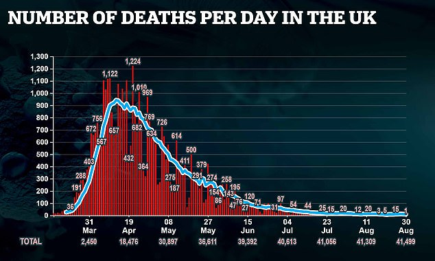But, positive sign, the death toll in the country remains low as only one person died after testing positive for the disease, bringing the total UK death toll during the pandemic to 41,499.