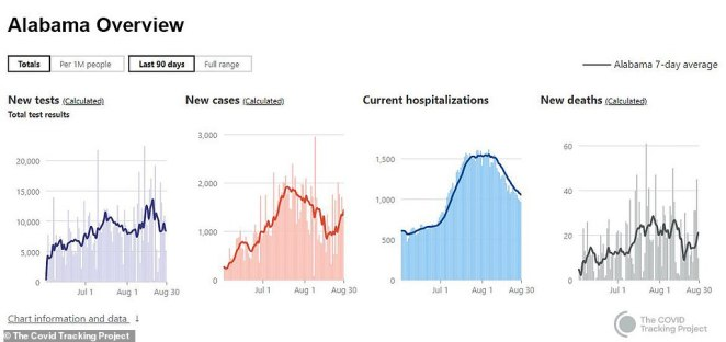 Alabama has also seen an uptick in cases since mid August. The state currently has more than 125,000 cases