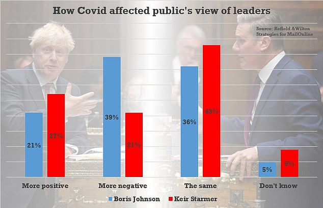 A poll for MailOnline by Redfield & Wilton Strategies found 39 per cent of the public have a more negative view of the PM due to the shambolic handling of the pandemic