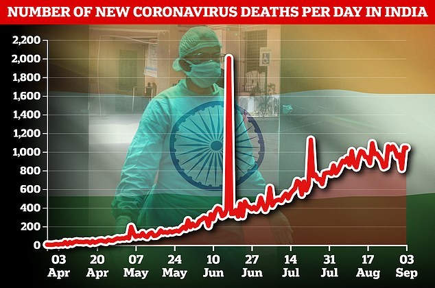 Several days have seen more than 1,000 deaths in India, which now has the third-highest death toll in the world after overtaking the UK and Mexico in recent weeks