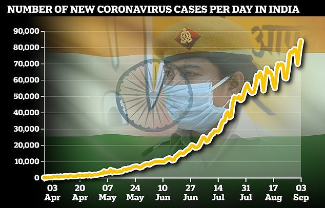 India's coronavirus cases reached a new peak of 83,883 today - the highest one-day figure seen anywhere in the world so far