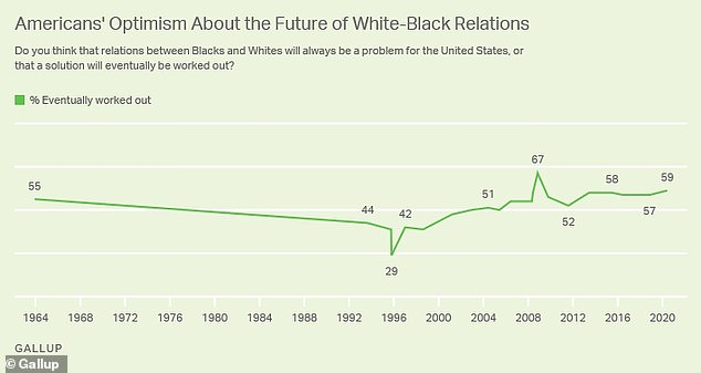The graph above shows Americans' optimism about the future of white-black relations. Fifty-nine percent of people surveyed in the latest poll expressed optimism about a solution, compared with 57 percent who said the same in 2018