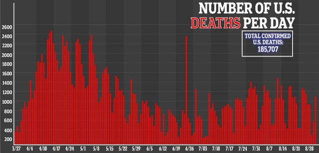 Deaths have slowly been declining and are currently averaging at about 860 fatalities per day - the lowest since late July