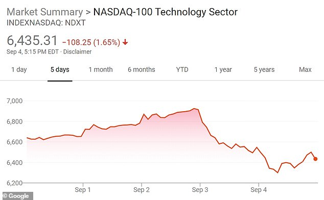 A five-day view of the Nasdaq tech sector shows the sharp drop on Thursday and Friday