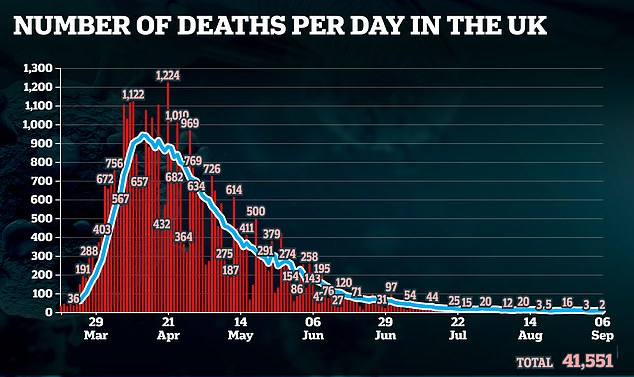 A further two people died after testing positive for the bug today, bringing the UK's total death toll to 41,551