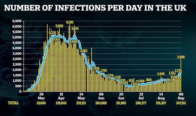 The UK has recorded its highest number of daily Covid-19 cases since May after 2,988 were reported in just 24 hours yesterday