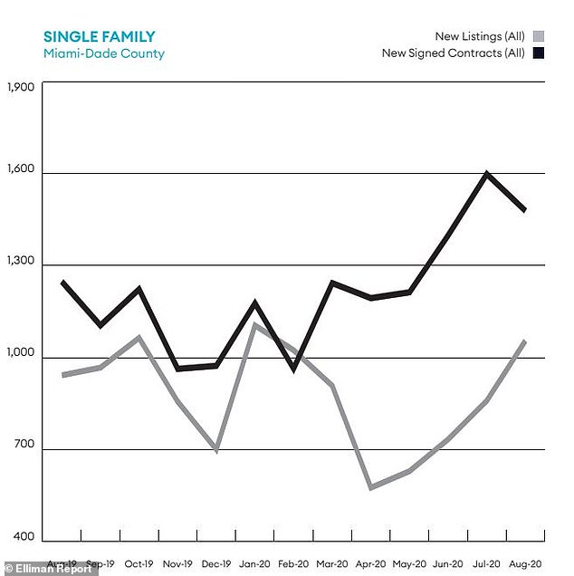 This Douglas Elliman report shows how new signed contracts peaked over 1,600 in mid July
