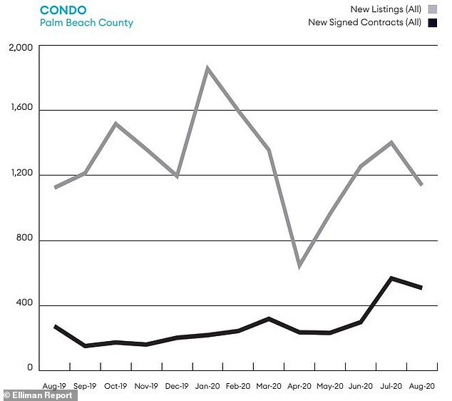 This graph shows how condos in Palm Beach County, which includes Boca Raton, saw new signed contracts increase drastically this year and new listings increase as well