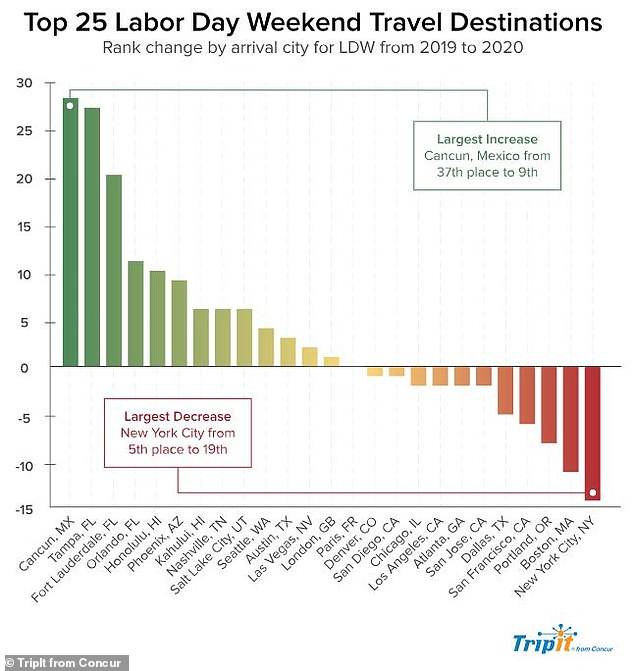 The top destinations for travelers this Labor Day weekend was also effected by the pandemic with large drops in travelers to the likes of New York, where a 14-day quarantine is required for those arriving from hotspot states. Cancun, Mexico, had the biggest increase in travelers