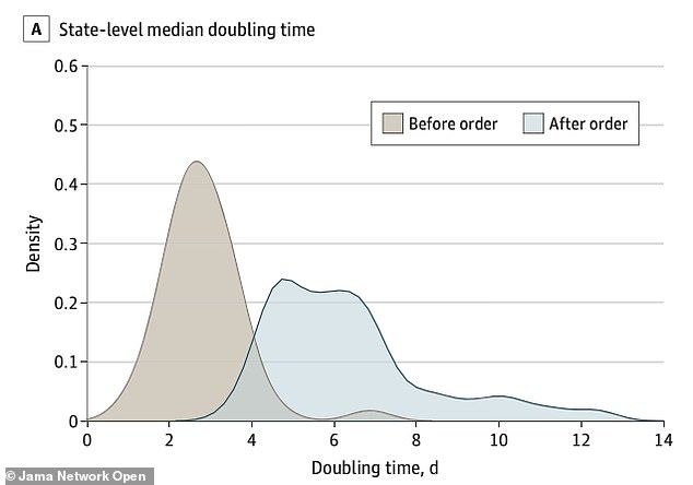 A clear 'flattening' of the epidemic curve occurred after stay-at-home orders (blue), as measured by the time it took for COVID-19 case numbers to double, University of Wisconsin-Madison research found