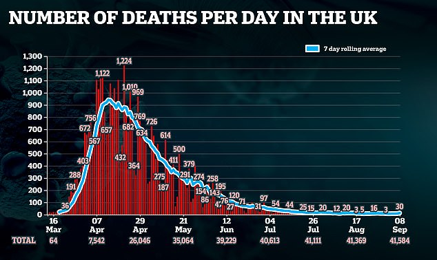The Department of Health announced the significant increase in the number of deaths