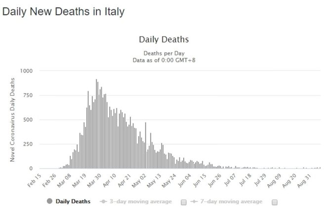 Since restaurants reopened in May, cases have seen a slight uptick but deaths remain lower than they were in April