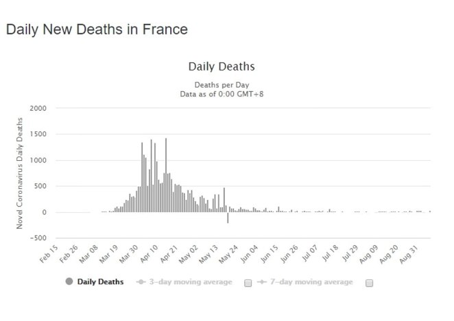 Across France, there has been an uptick in the number of cases recently - due largely in part to summer travel - but the number of deaths are nowhere close to where they were at their worst