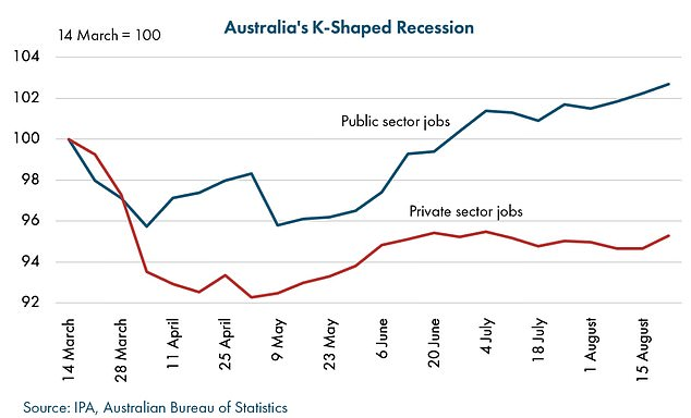 The IPA described the phenomenon of public sector job numbers rising as private sector jobs disappeared as a K-shaped recession