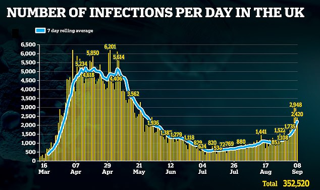 In his first reversal of the easing of national lockdown, Boris Johnson last night warned a surge in cases must not be allowed to get out of control. Britain reported 2,420 new coronavirus cases yesterday, down from the almost three thousand recorded the two days before
