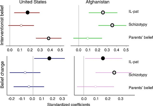 Co-author Zachery Warren said: 'The most interesting aspect of this study, for me, and also for the Afghan research team, was seeing patterns in cognitive processes and beliefs replicated across these two cultures'