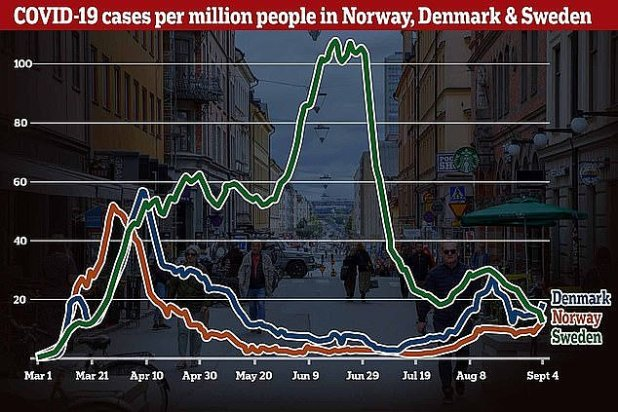 A graph showing how the number of people per million in Norway, Denmark and Sweden compares
